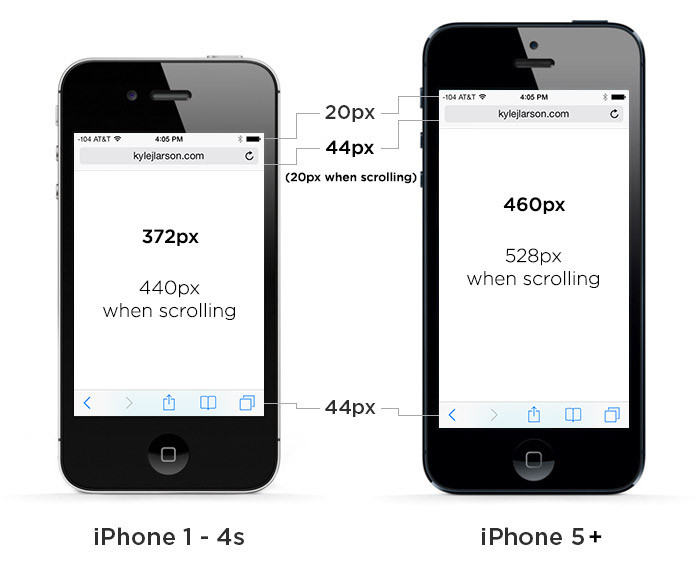 length of iphone 5 iphone 5 display size and web design tips 2981