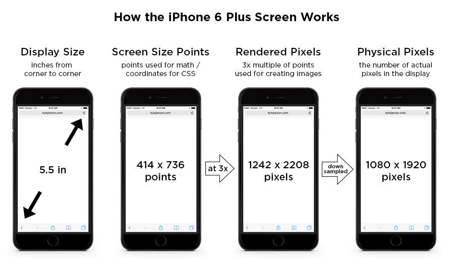iphone 5 size chart: Iphone 6 screen size and mobile design tips updated for iphone 8